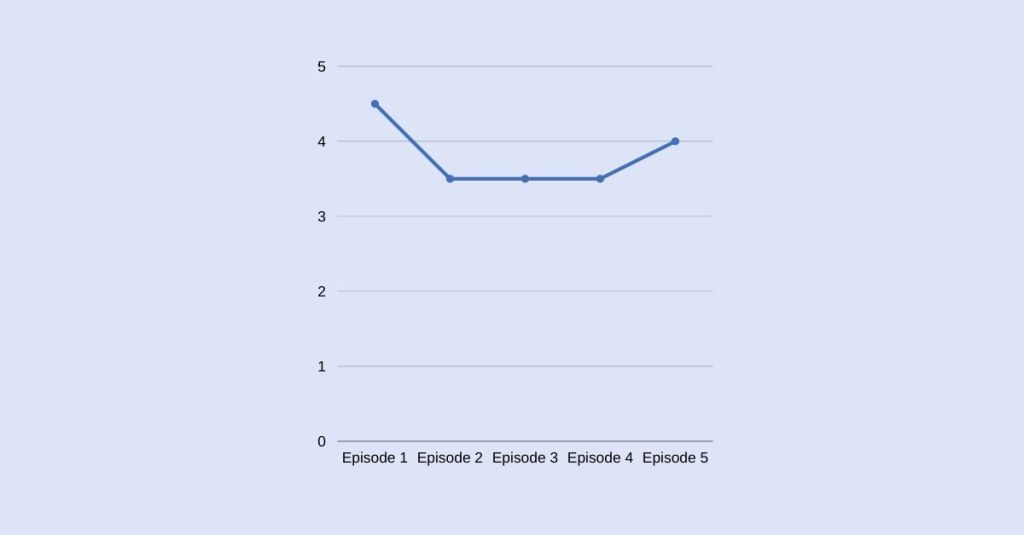 My Ratings for Episodes 1 - 5 of Bay Yanlış